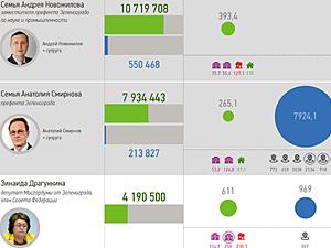 Доходы чиновников Зеленограда