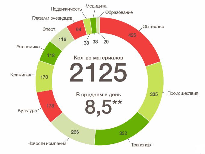 Зеленоград—2013 в материалах Инфопортала