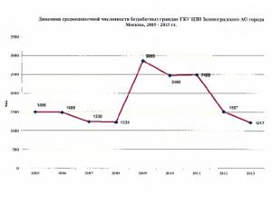 Анализ ситуации на рынке труда Зеленограда в цифрах и графиках